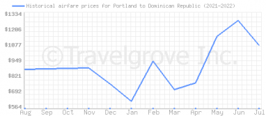 Price overview for flights from Portland to Dominican Republic