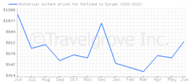 Price overview for flights from Portland to Europe