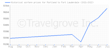 Price overview for flights from Portland to Fort Lauderdale