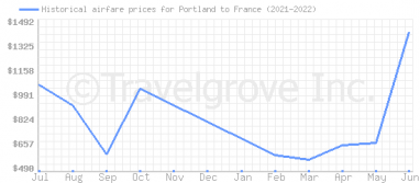 Price overview for flights from Portland to France