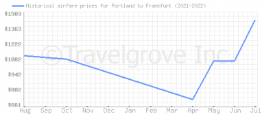 Price overview for flights from Portland to Frankfurt