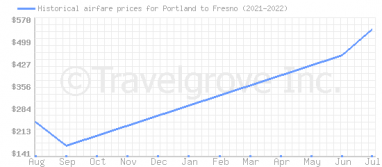 Price overview for flights from Portland to Fresno
