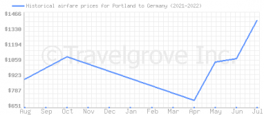 Price overview for flights from Portland to Germany