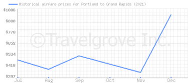 Price overview for flights from Portland to Grand Rapids