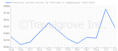 Price overview for flights from Portland to Guadalajara