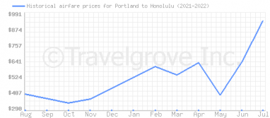 Price overview for flights from Portland to Honolulu