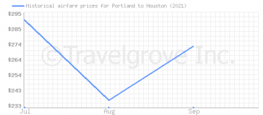 Price overview for flights from Portland to Houston