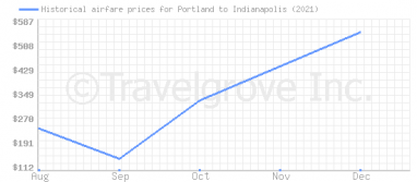 Price overview for flights from Portland to Indianapolis