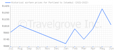 Price overview for flights from Portland to Istanbul