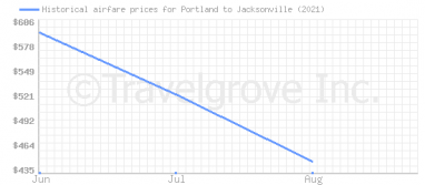 Price overview for flights from Portland to Jacksonville