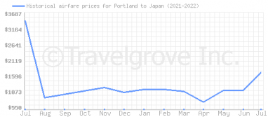 Price overview for flights from Portland to Japan