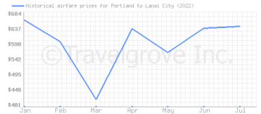 Price overview for flights from Portland to Lanai City