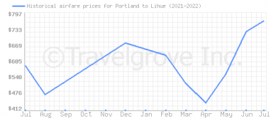 Price overview for flights from Portland to Lihue
