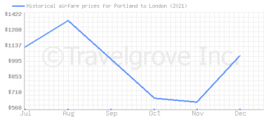 Price overview for flights from Portland to London