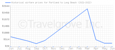 Price overview for flights from Portland to Long Beach