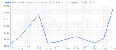 Price overview for flights from Portland to Los Angeles