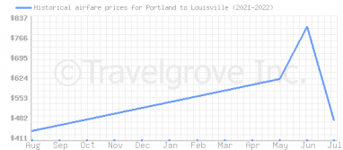 Price overview for flights from Portland to Louisville