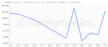Price overview for flights from Portland to Madrid