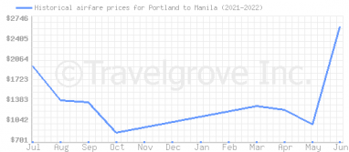 Price overview for flights from Portland to Manila