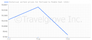 Price overview for flights from Portland to Middle East
