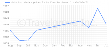 Price overview for flights from Portland to Minneapolis