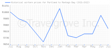 Price overview for flights from Portland to Montego Bay