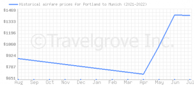 Price overview for flights from Portland to Munich