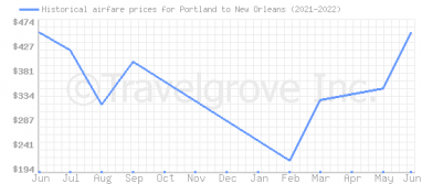 Price overview for flights from Portland to New Orleans