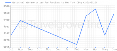 Price overview for flights from Portland to New York City