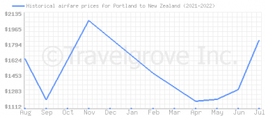Price overview for flights from Portland to New Zealand