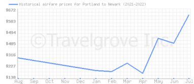 Price overview for flights from Portland to Newark