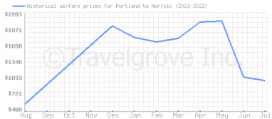 Price overview for flights from Portland to Norfolk