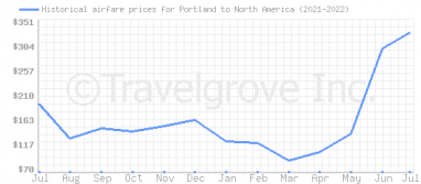 Price overview for flights from Portland to North America