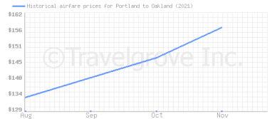 Price overview for flights from Portland to Oakland