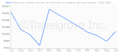 Price overview for flights from Portland to Oceania and Australasia