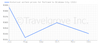 Price overview for flights from Portland to Oklahoma City