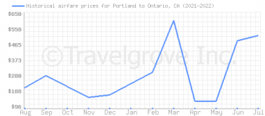 Price overview for flights from Portland to Ontario, CA