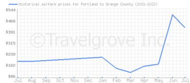 Price overview for flights from Portland to Orange County