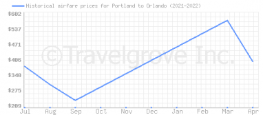 Price overview for flights from Portland to Orlando