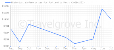 Price overview for flights from Portland to Paris