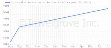 Price overview for flights from Portland to Philadelphia