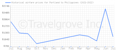 Price overview for flights from Portland to Philippines