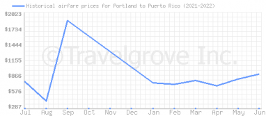 Price overview for flights from Portland to Puerto Rico