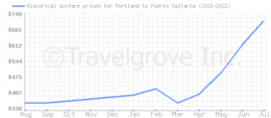 Price overview for flights from Portland to Puerto Vallarta