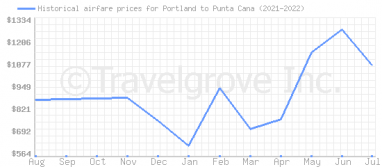 Price overview for flights from Portland to Punta Cana
