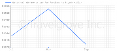 Price overview for flights from Portland to Riyadh