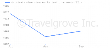 Price overview for flights from Portland to Sacramento