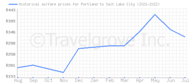 Price overview for flights from Portland to Salt Lake City