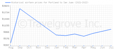 Price overview for flights from Portland to San Juan