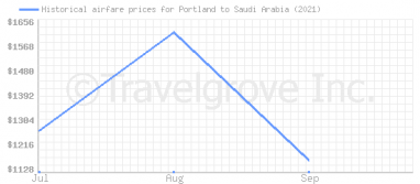Price overview for flights from Portland to Saudi Arabia